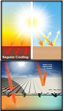 Heat Resistant Paints, Manufacturer, Supplier, India